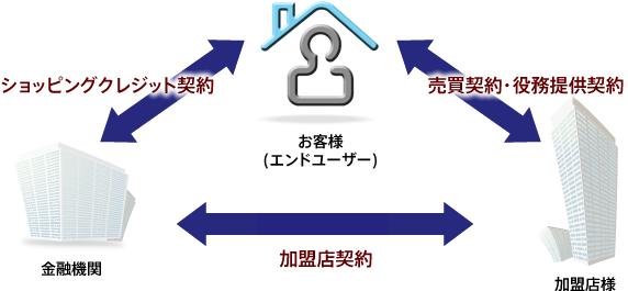 信販会社・ショッピング クレジットカードサービス 信販会社・ショッピングクレジットのご利用を検討されている販売会社様へ